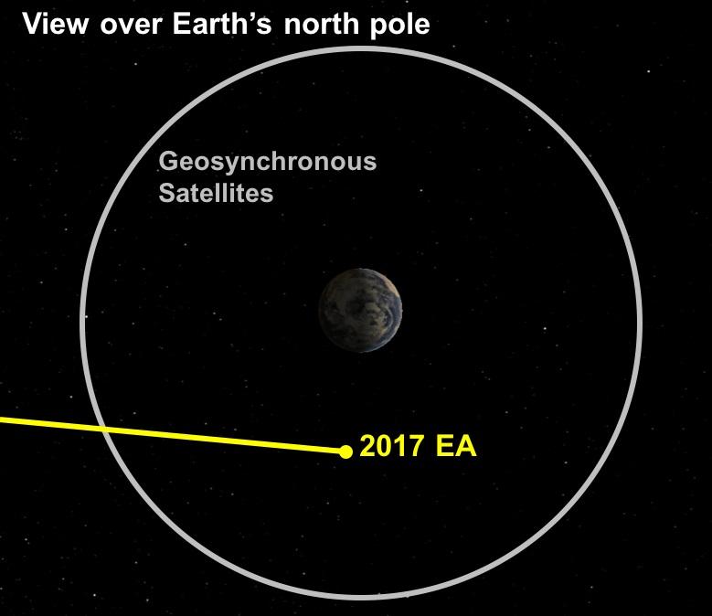 Повышенная активность астероидов рядом сЗемлей всерьез испугала ученых