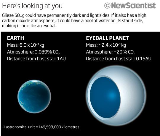 Похожа ли первая, возможно обитаемая, планета на глазное яблоко?