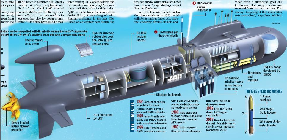 Пе�вая индий�кая а�омная подводная лодка А�и�ан�