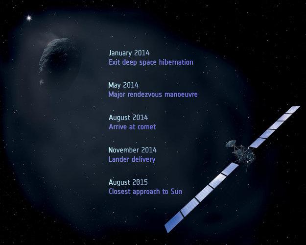 У космического аппарата Розетта 100 дней до дембеля