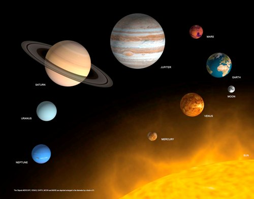 labeled planets biggest to smallest - photo #10