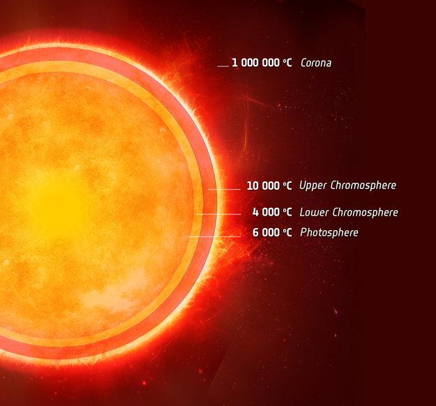 Обнаружен двойник Солнца с холодной прослойкой