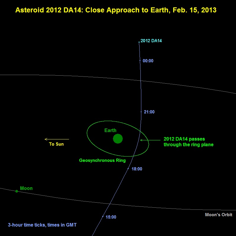 Астероид не врежется в Землю в 2013 году, успокаивает НАСА