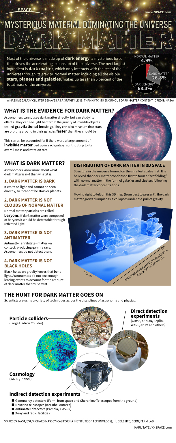 the mysteries of dark matter and dark energy of the universe Dark matter and dark energy are two of the greatest mysteries in the cosmos.