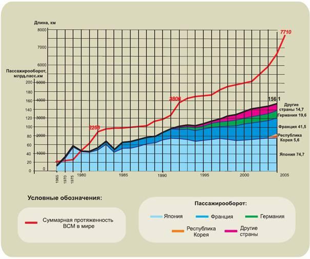 Высокоскоростной железнодорожный транспорт Общая протяженность высокоскоростных магистралей ВСМ в мире в настоящее время составляет без малого 7000 км в том числе 3750 км в Европе