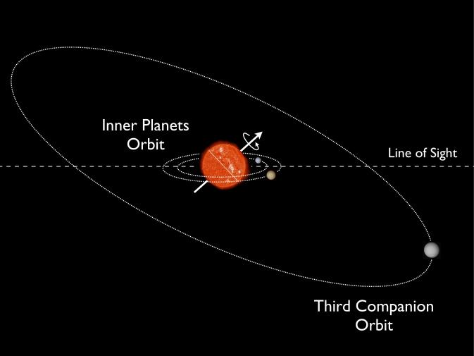 Ученые кое-что выяснили в системе Кеплер-57