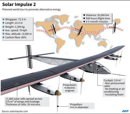 Solar Impulse 2 готовится к мировому турне