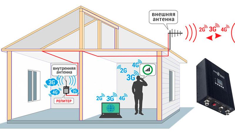 усилитель сотовой связи и интернета для дома