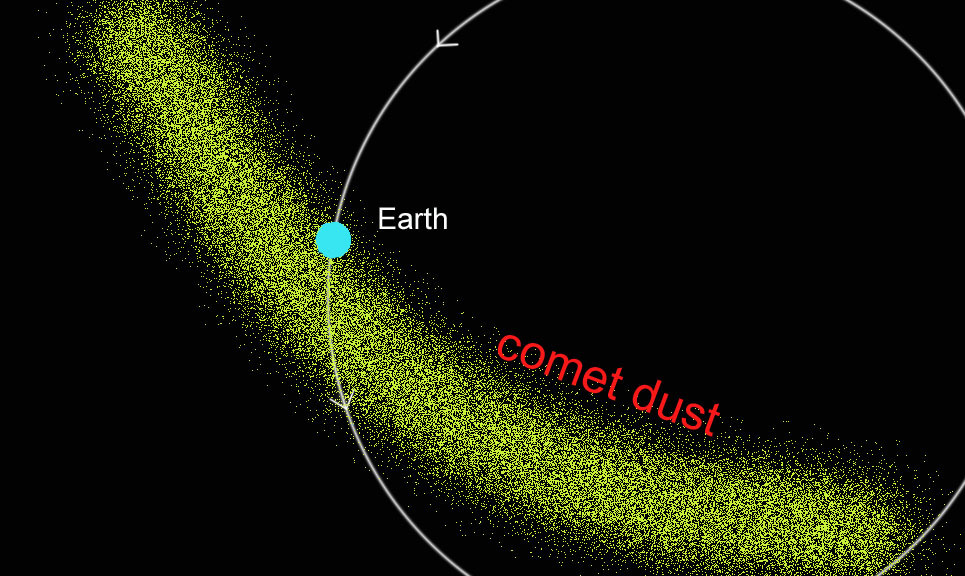 earth going through comet tail when for 2018 - 965×576